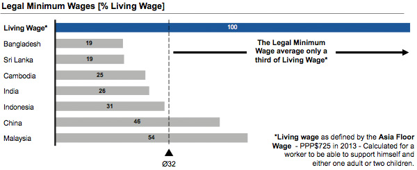 Legal minimum wages