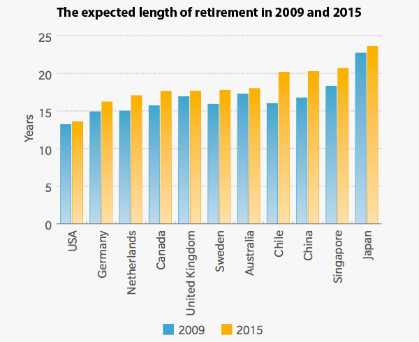Length of retirement