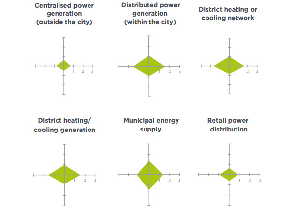 Local energy supply assets and functions