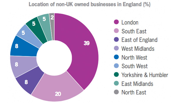 Location of non UK owned businesses in England