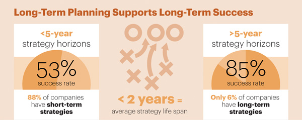 Long-term planning supports long-term success