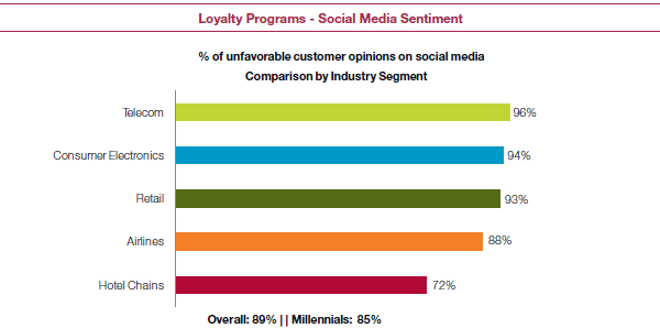 Loyalty Programmes - Social Media Sentiment