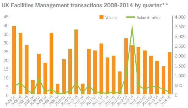 M&A in Facilities Sector H1 2014
