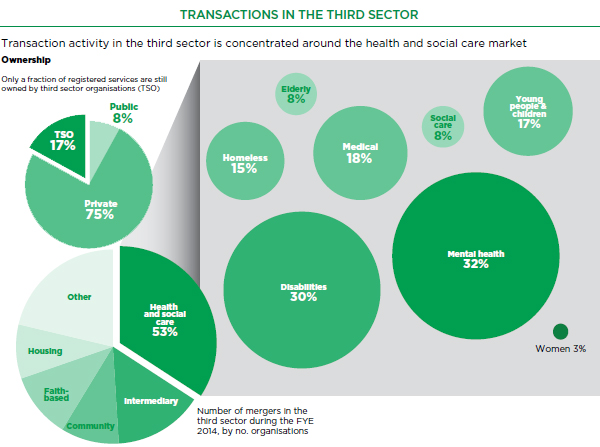 M&A in the third sector