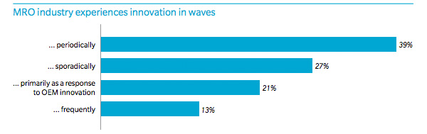 MRO industry experiences innovation in waves