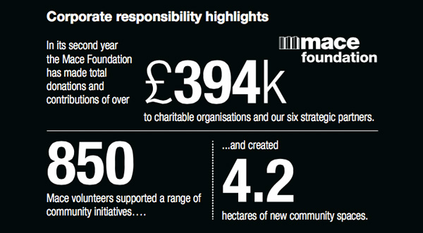 Mace - Corporate responsibility highlights