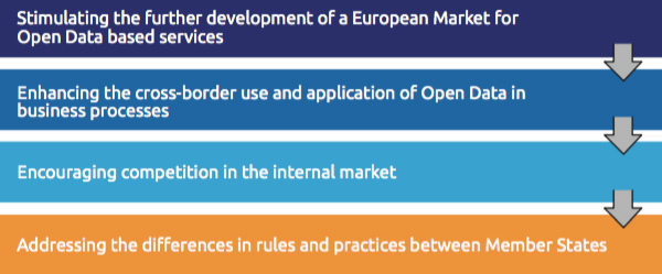 Main objective of Open Data Directive