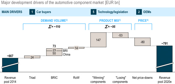 Major development drivers of the automotive component market