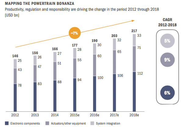 Mapping the powertrain bonanza