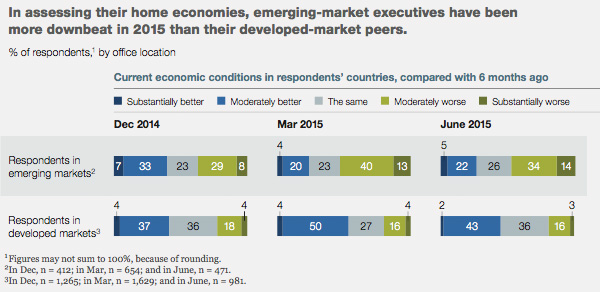 Market conditions across emerging and developed markets