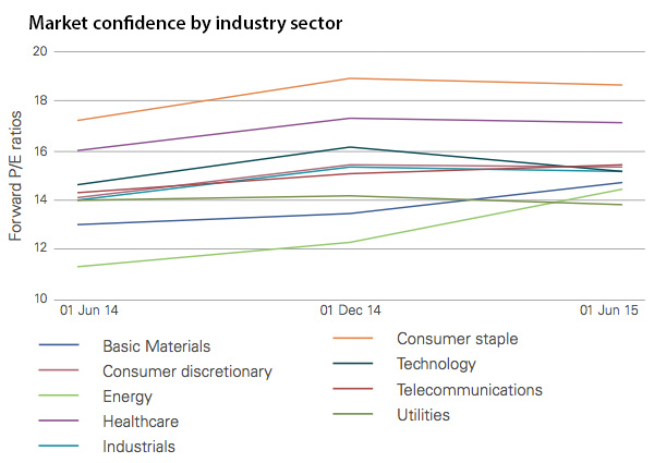 Market confidence by industry sector
