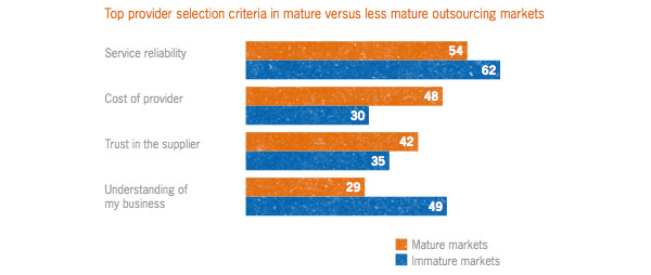 Mature vs immature outsourcing selection criteria