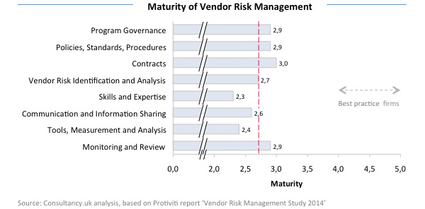 Maturity of Vendor Risk Management