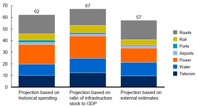 McKinsey - Infrastructure Investment 1