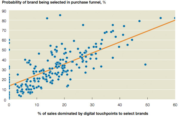 Digital capabilities vs. sales