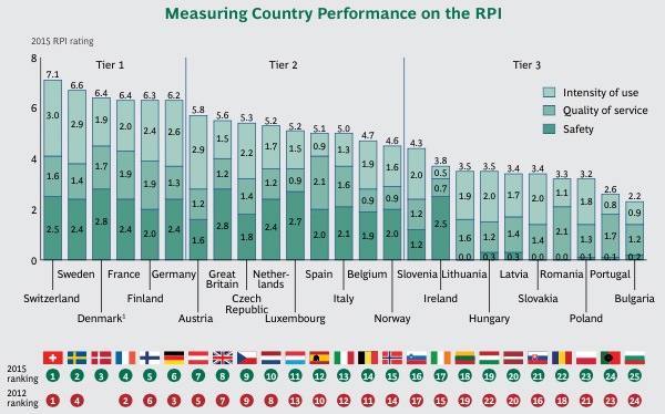 Measuring Country Performance on the RPI