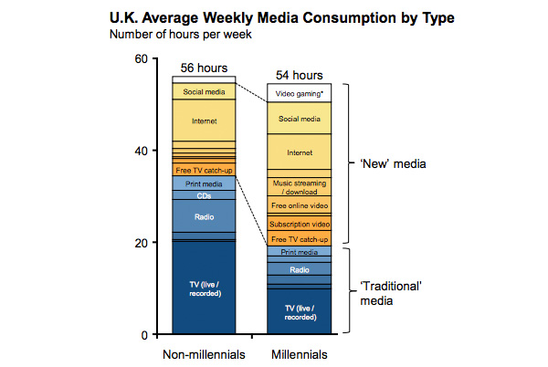 Media consumption between non-millennials and millennials