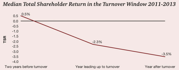 Median Total Shareholder Return in the Turnover Window