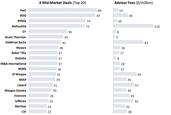 Mid-Market Deals and Fees