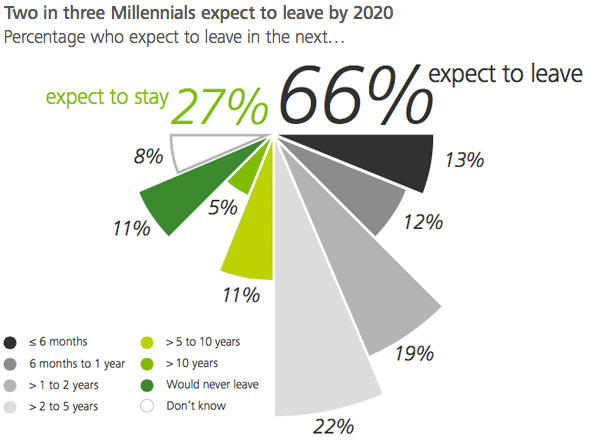 Millennials expecting to leave by 2020