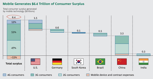 Mobile Generates 6.4 Trillion of Consumer Surplus