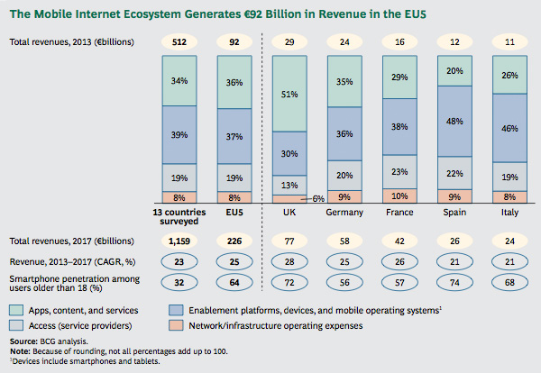 Mobile Internet Ecosystem Revenue