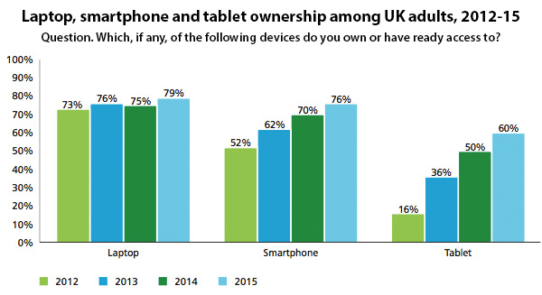 Mobile device ownership and access 2012-15