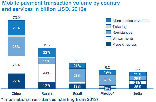 Mobile payment transaction volume by country and services in billion USD, 2015e