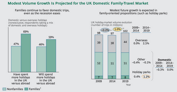 Modest volume growth is projected for the UK Domestic Family-Travel Market