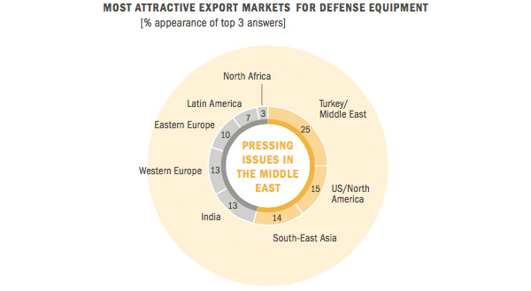 Most Attractive Export Markets for Defense Equipment