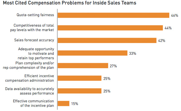 Most Cited Compensation Problems for Inside Sales Teams