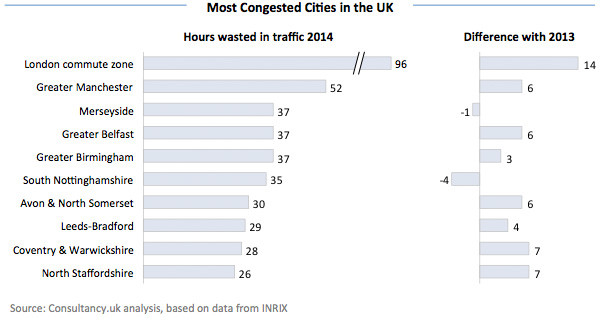 Most Congested Cities in the UK