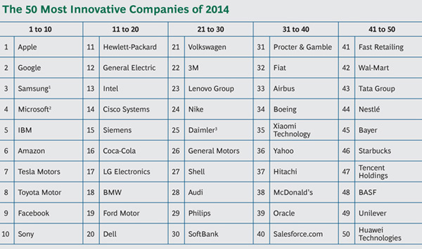 Most Innovative Companies 2014