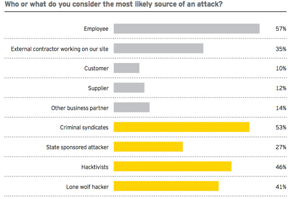Most likely sources of attack