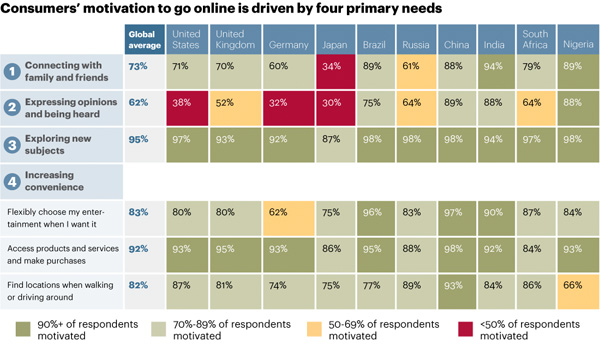 Motivations to go online