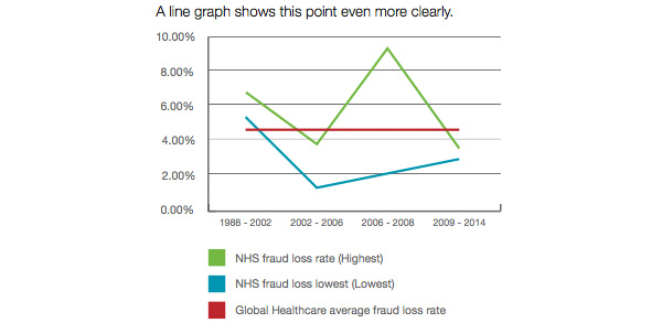 NHS fraud losses