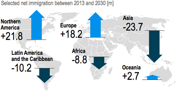 Net immigration between 2013 and 2030