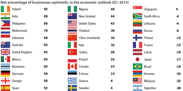 Net percentage business optimism globally