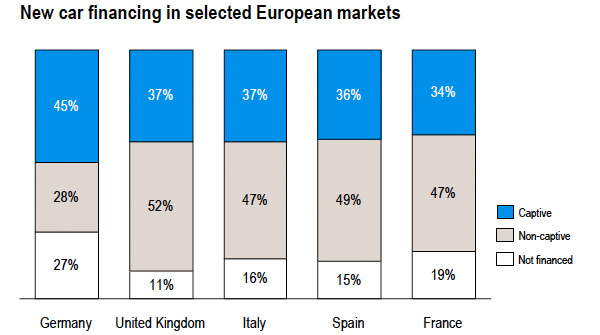 New car financing in selected European markets