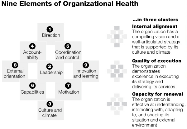 Nine Elements of Organizational Health