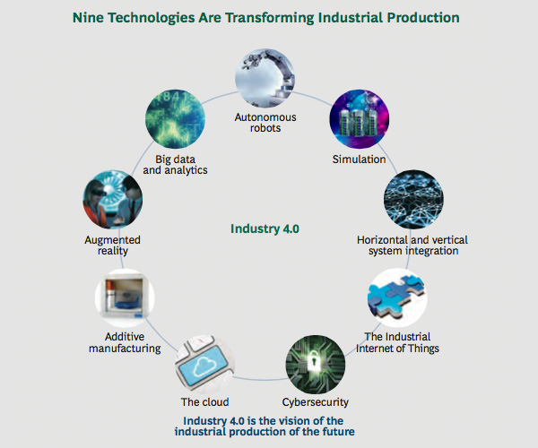 Nine technologies are transforming industrial production