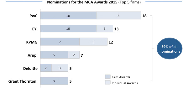Nominations for the MCA Awards 2015