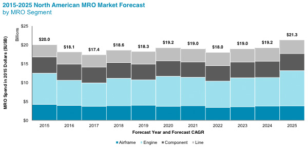 North American MRO Market Forecast