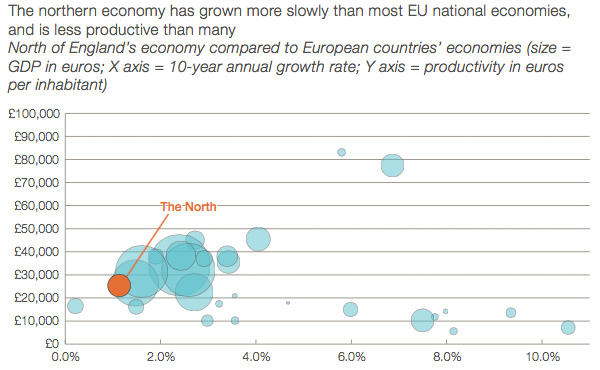 Northern England growth relative to EU countries
