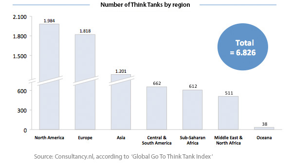 Number of Think Tanks by region