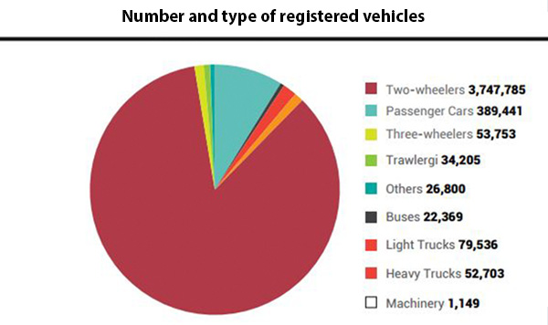 Number and type of registered vehicles