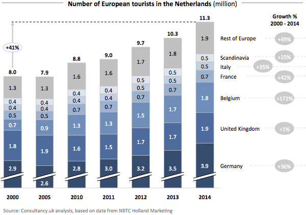 Number of European tourists in the Netherlands
