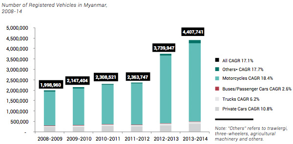 Number of Registered Vehicles in Myanmar