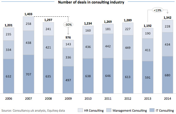 Number of deals in consulting industry