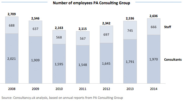 Number of employees PA Consulting Group